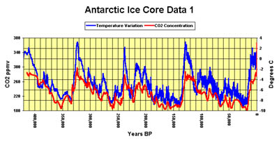 400,000 year CO2-Temperature Correlation