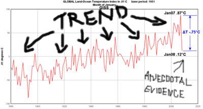 Trend VS Anecdotal Evidence